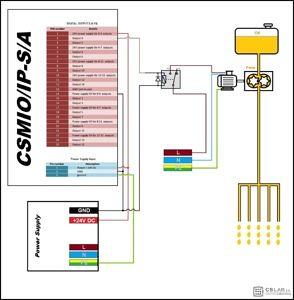 CSMIO-IP-S-A kolumna