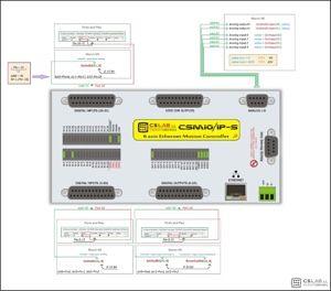 CSMIO-IP-S konfiguracja we_wy artykuł