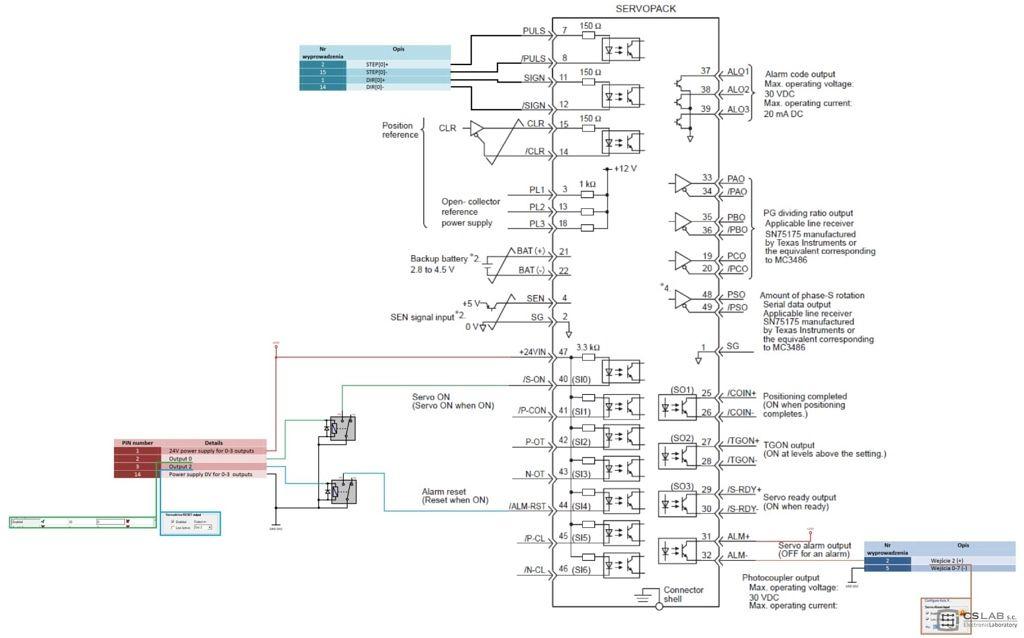 SGDM 15ADA VS CSMIO IP S