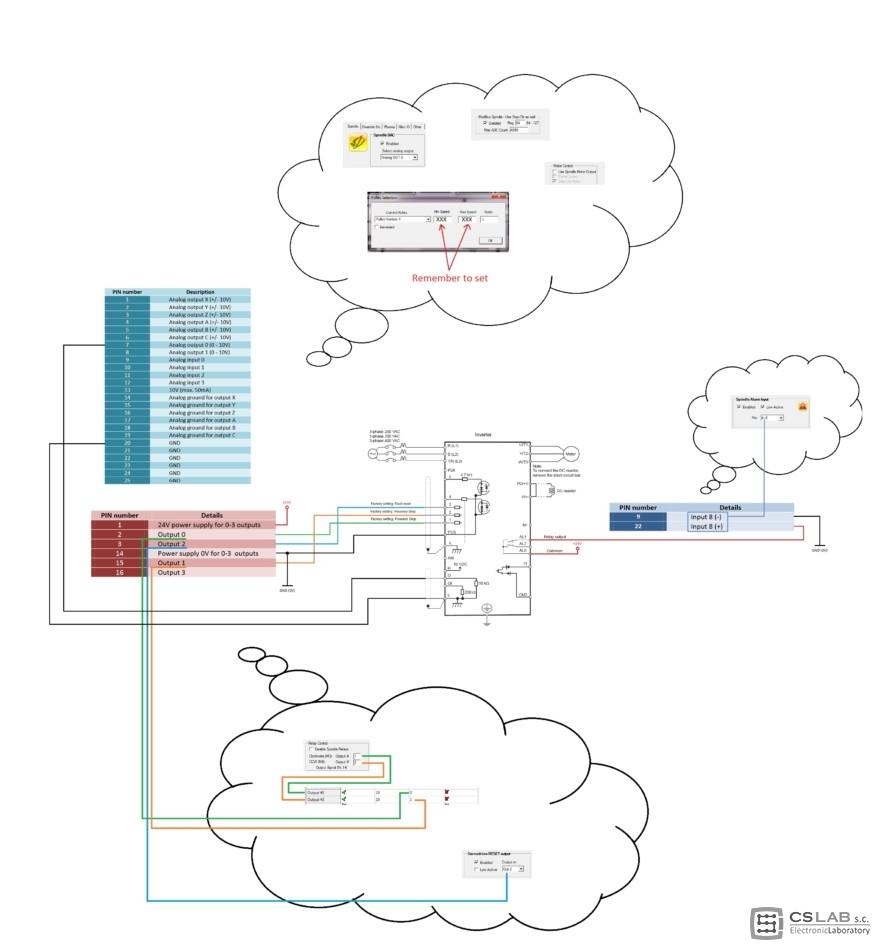 VFD OMRON VS CSMIO IP-A